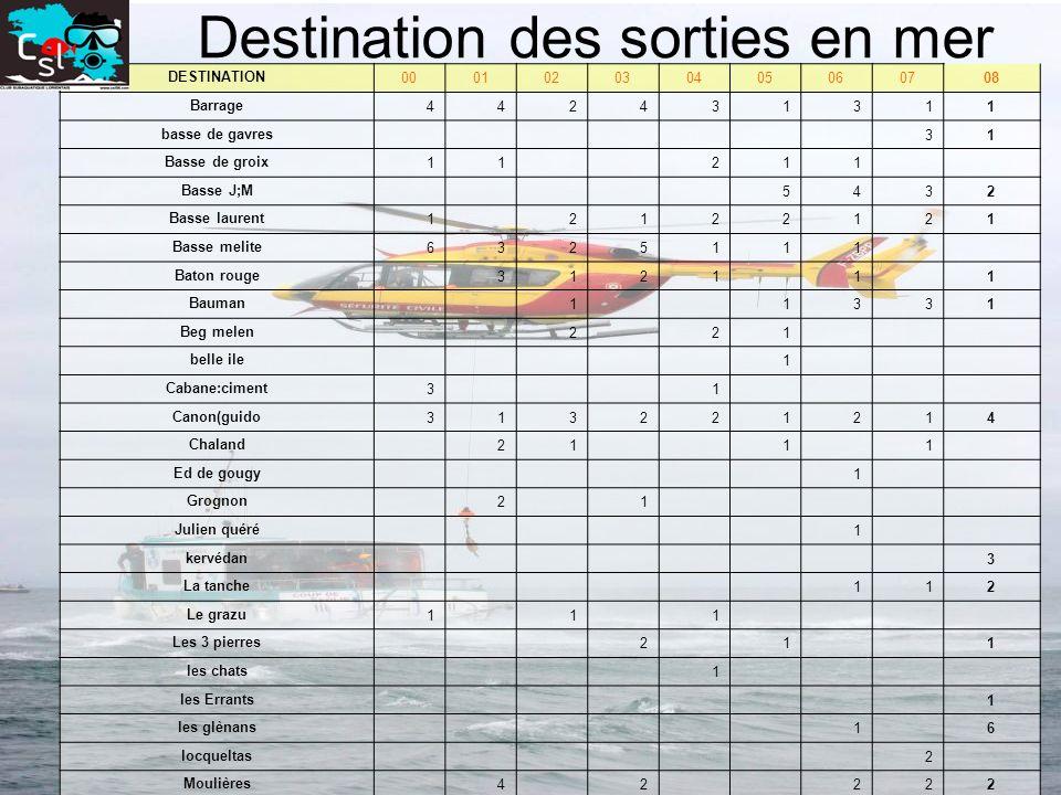 Destination des sorties en mer