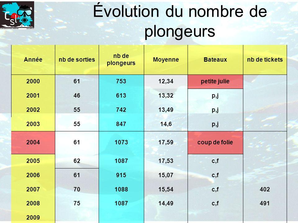 Évolution du nombre de plongeurs