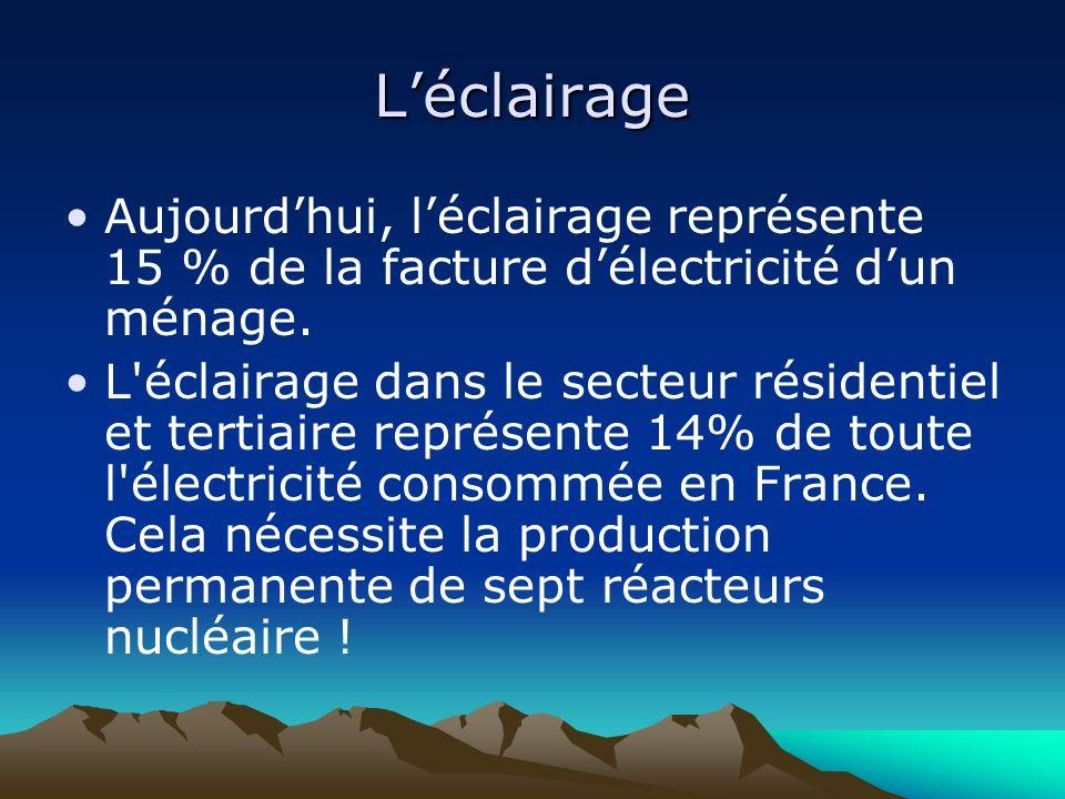 L'éclairageAujourd'hui, l'éclairage représente 15 % de la facture d'électricité d'un ménage.