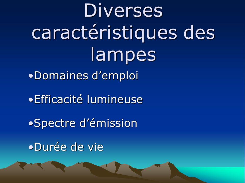 Diverses caractéristiques des lampes