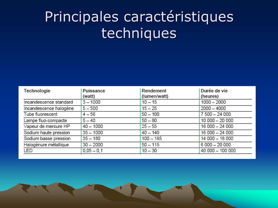 Principales caractéristiques techniques