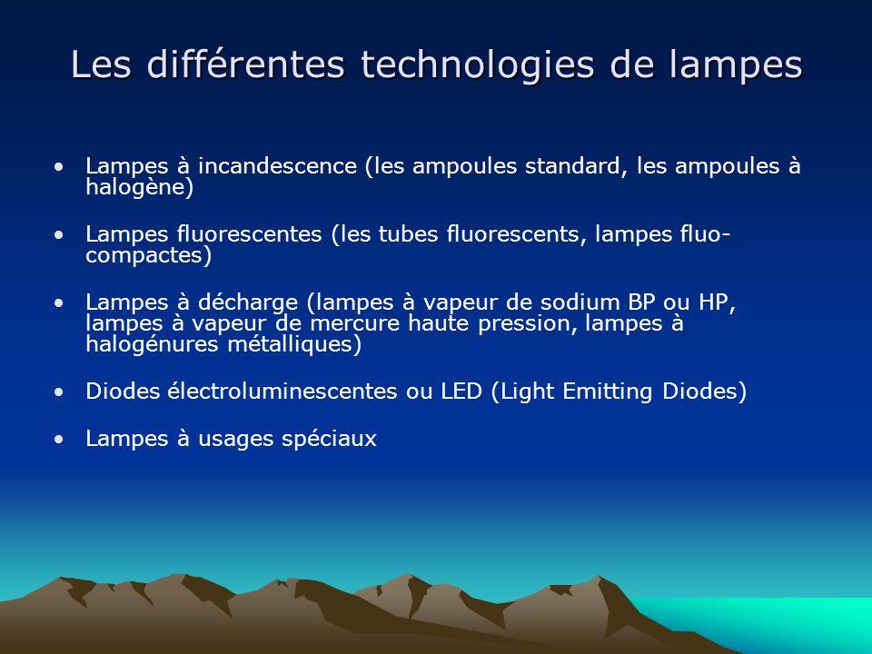 Les différentes technologies de lampes