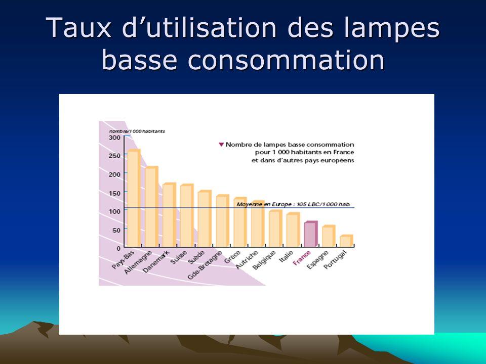 Taux d'utilisation des lampes basse consommation