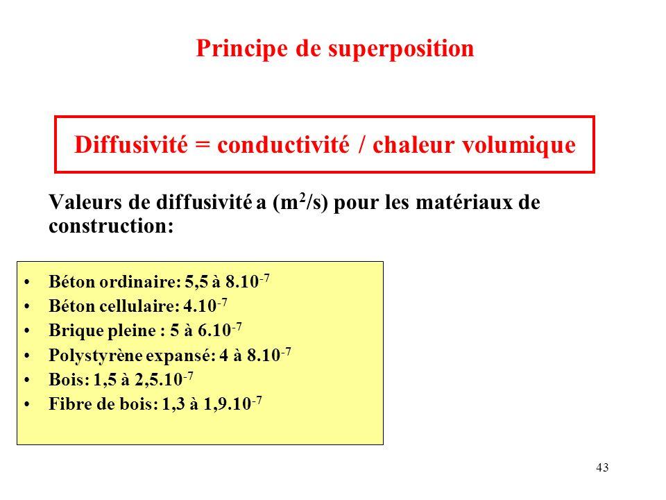 Diffusivité = conductivité / chaleur volumique
