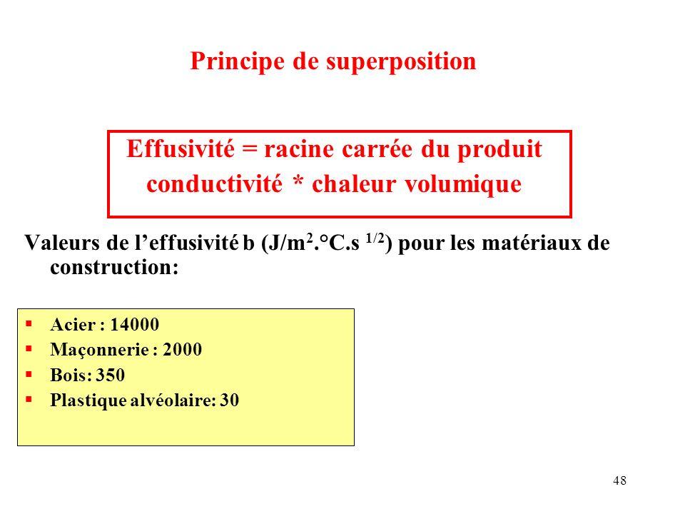 Effusivité = racine carrée du produit conductivité * chaleur volumique