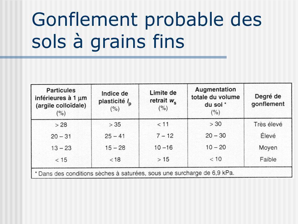 Gonflement probable des sols à grains fins