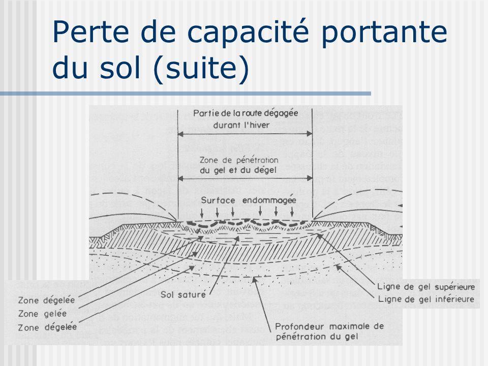 Perte de capacité portante du sol (suite)