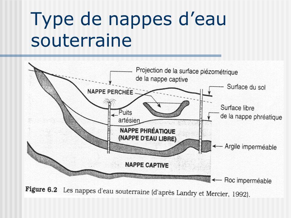Type de nappes d'eau souterraine