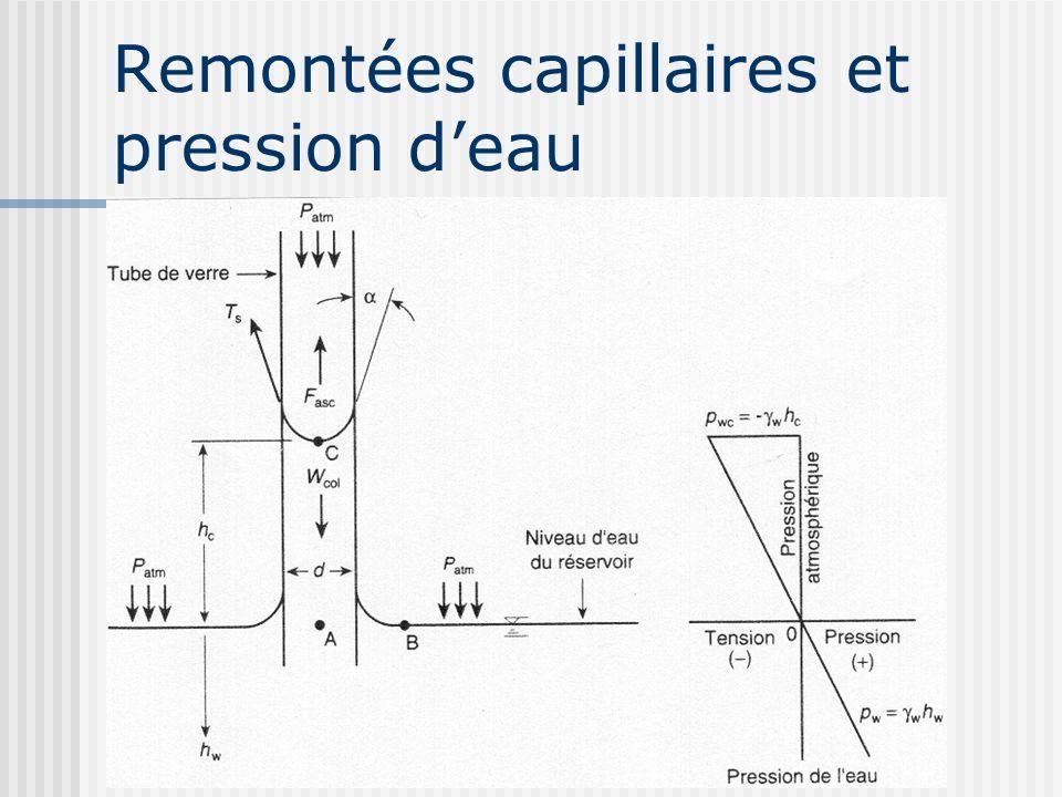 Remontées capillaires et pression d'eau