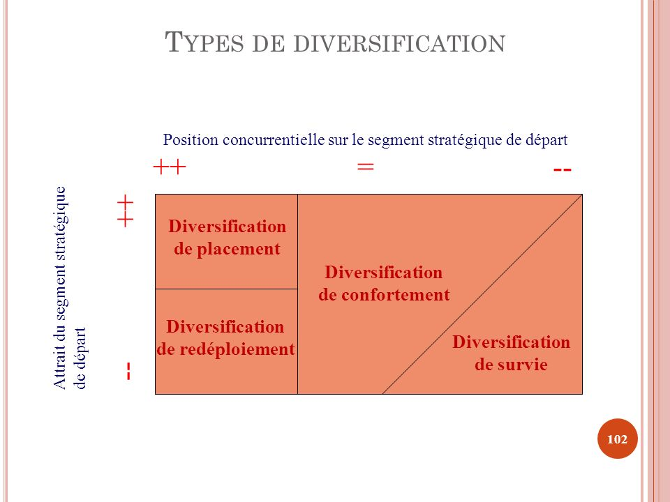 Types de diversification