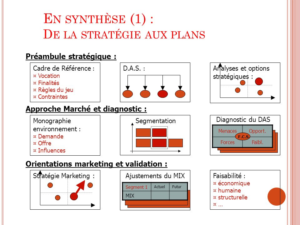 En synthèse (1) : De la stratégie aux plans