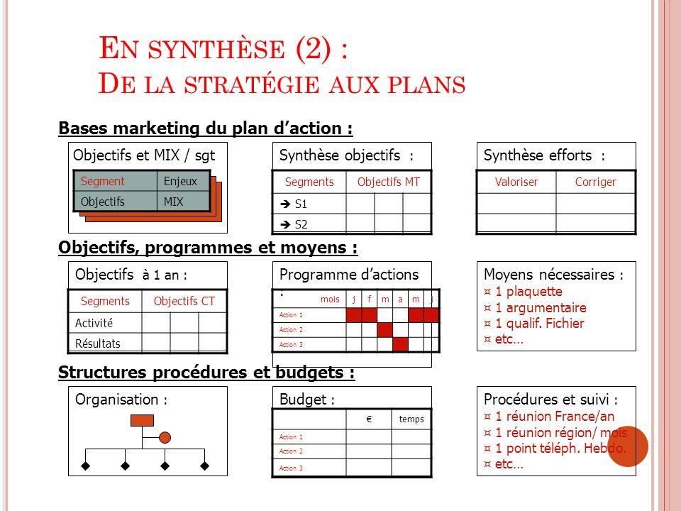 En synthèse (2) : De la stratégie aux plans