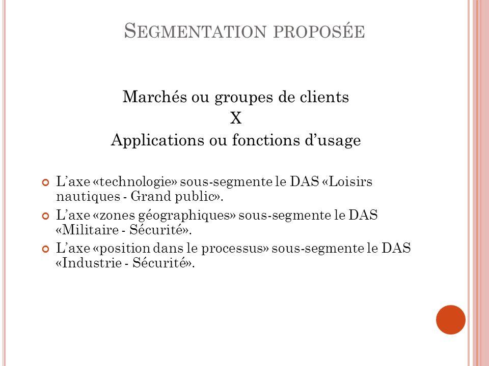 Segmentation proposée