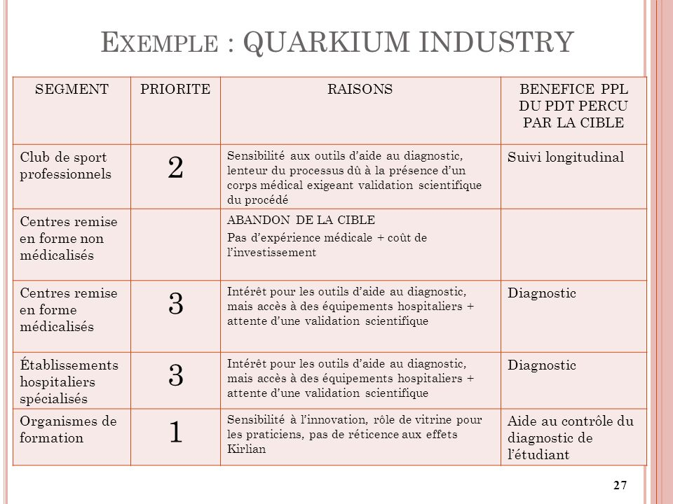Exemple : QUARKIUM INDUSTRY