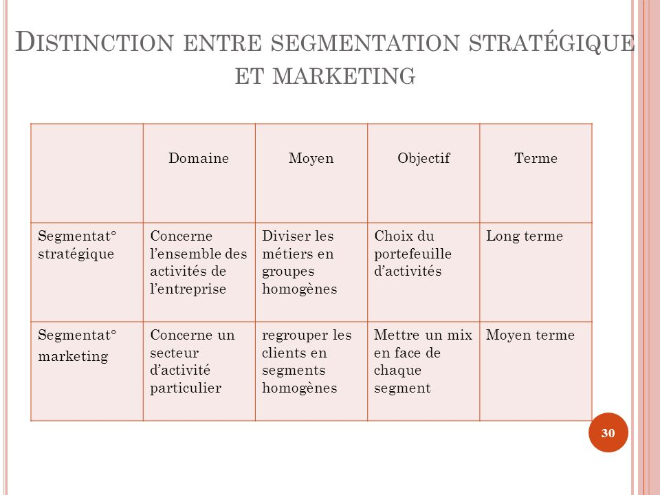 Distinction entre segmentation stratégique et marketing