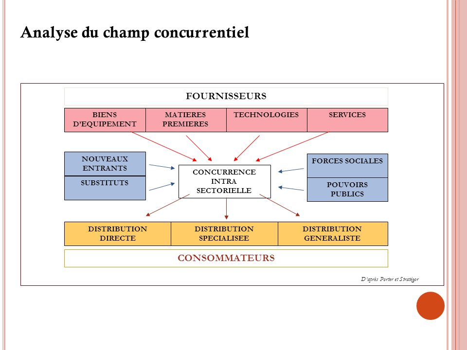 Analyse du champ concurrentiel