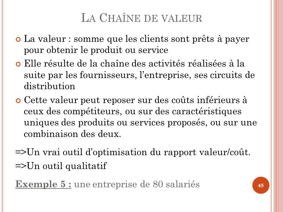 La Chaîne de valeur La valeur : somme que les clients sont prêts à payer pour obtenir le produit ou service.