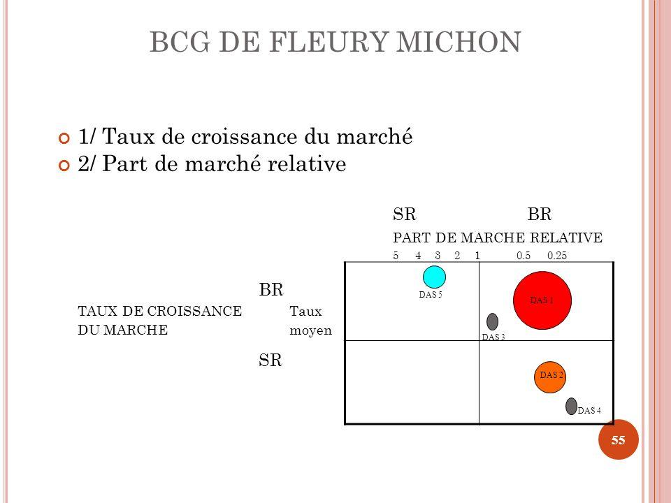 BCG DE FLEURY MICHON 1/ Taux de croissance du marché