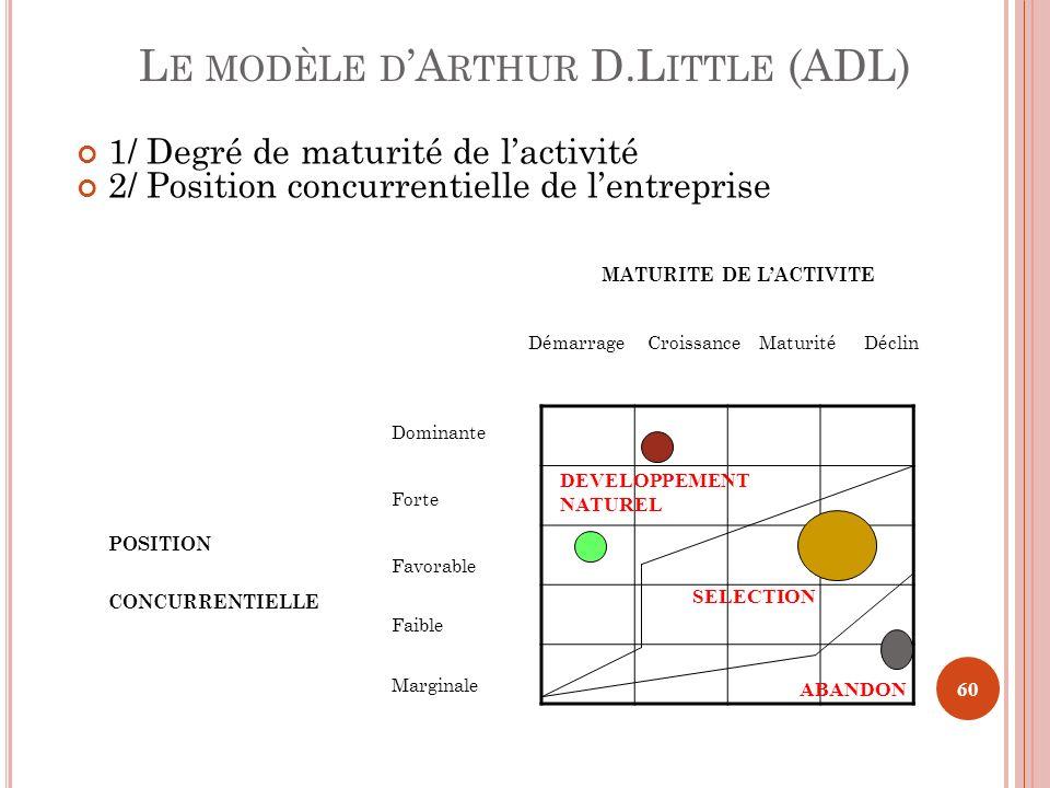 Le modèle d'Arthur D.Little (ADL)