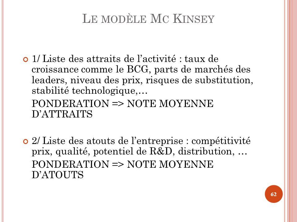 Le modèle Mc Kinsey