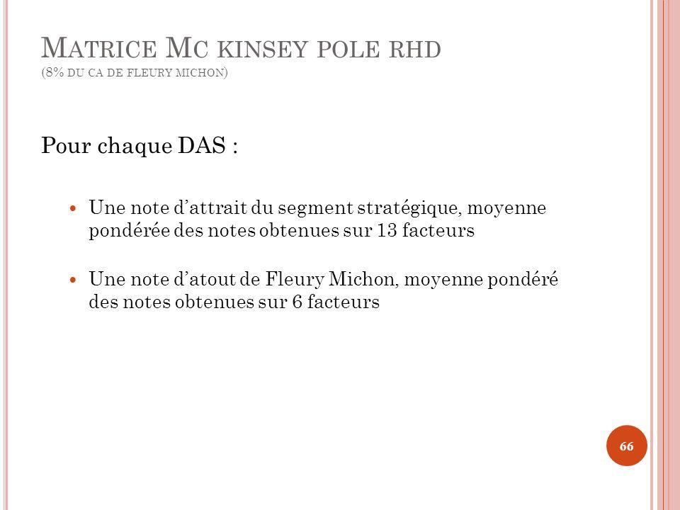 Matrice Mc kinsey pole rhd (8% du ca de fleury michon)