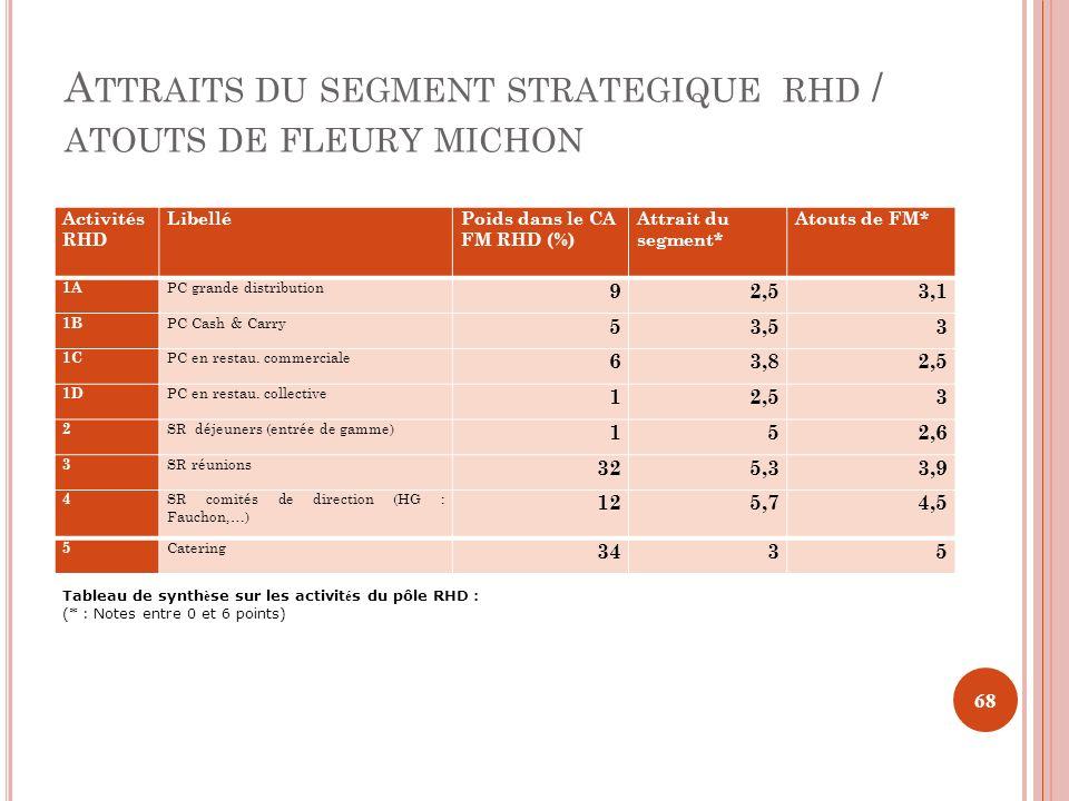 Attraits du segment strategique rhd / atouts de fleury michon