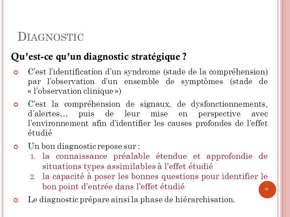 Diagnostic Qu'est-ce qu'un diagnostic stratégique