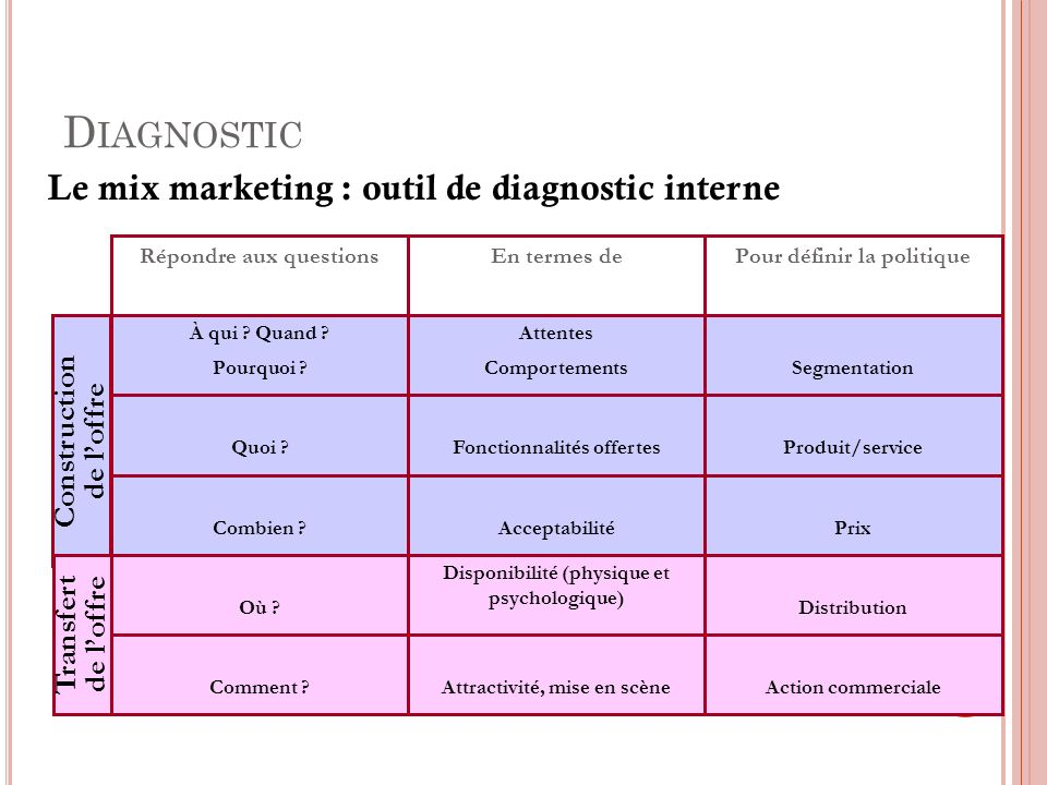 Diagnostic Le mix marketing : outil de diagnostic interne