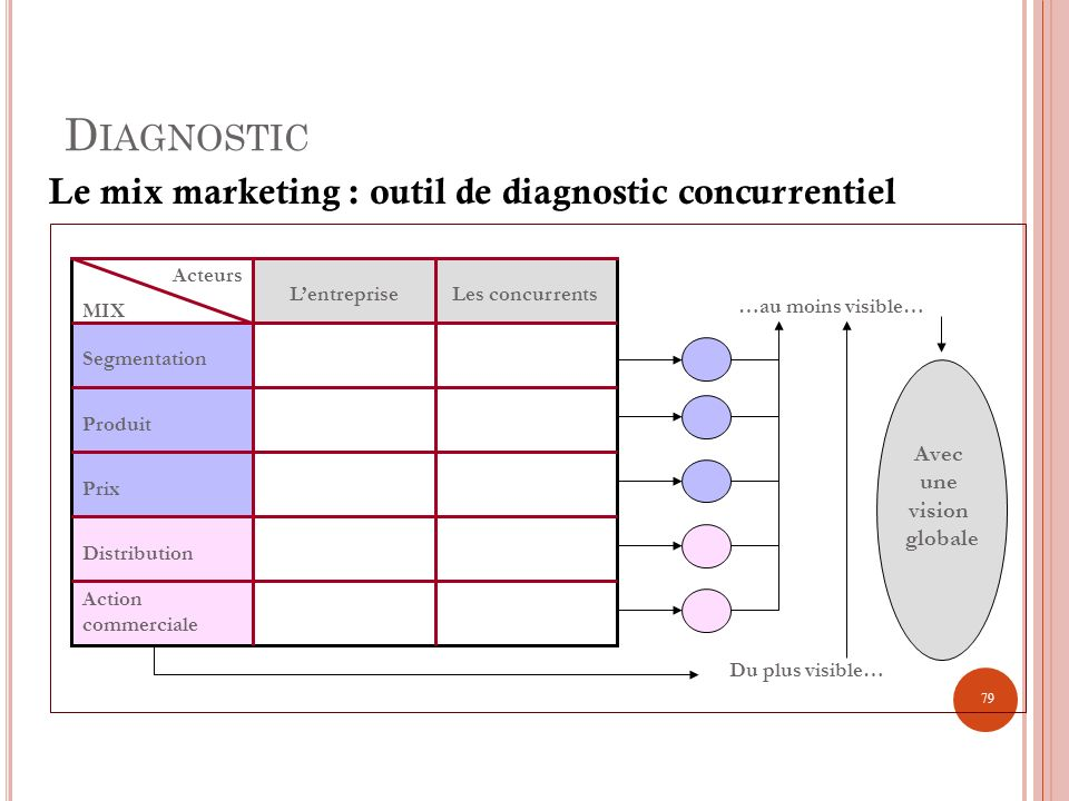 Diagnostic Le mix marketing : outil de diagnostic concurrentiel Avec