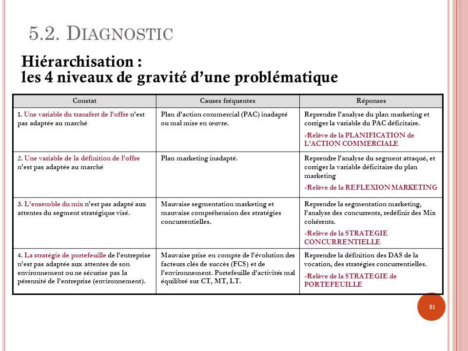 5.2. Diagnostic Hiérarchisation : les 4 niveaux de gravité d'une problématique. Constat. Causes fréquentes.