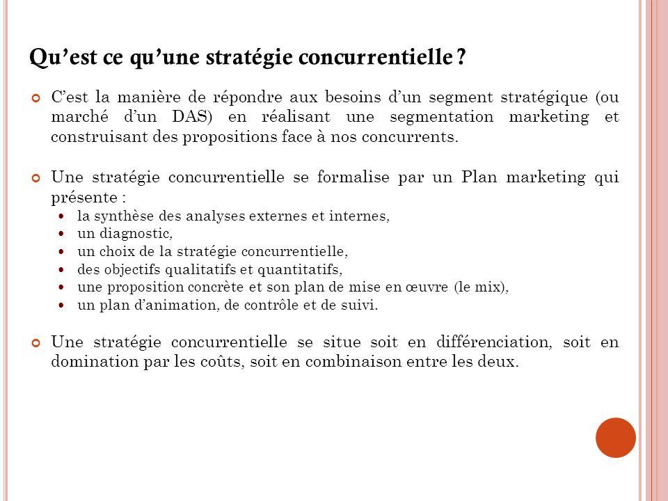 Qu'est ce qu'une stratégie concurrentielle
