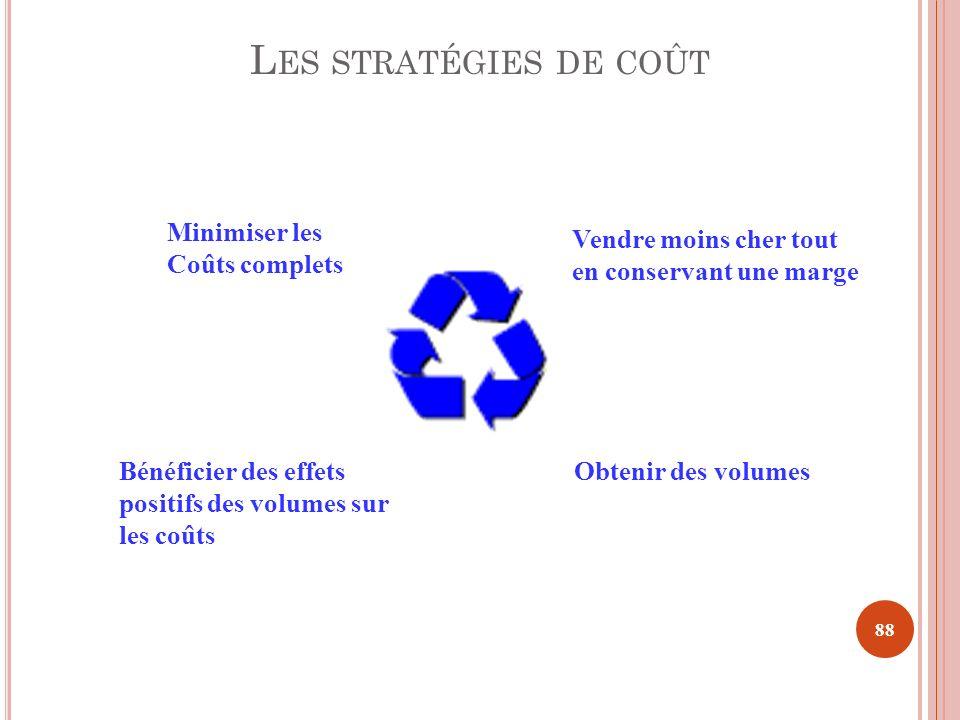 Les stratégies de coût Minimiser les Coûts complets