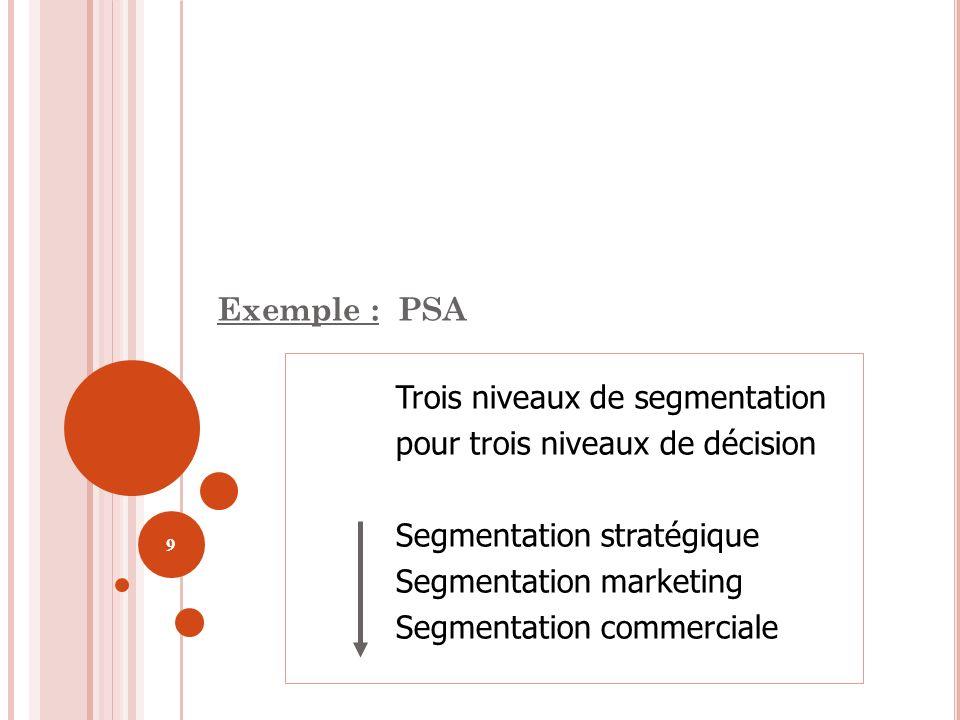 Exemple : PSA Trois niveaux de segmentation. pour trois niveaux de décision. Segmentation stratégique.