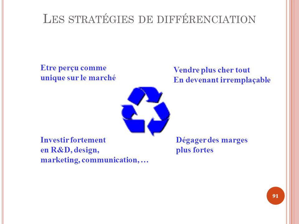 Les stratégies de différenciation
