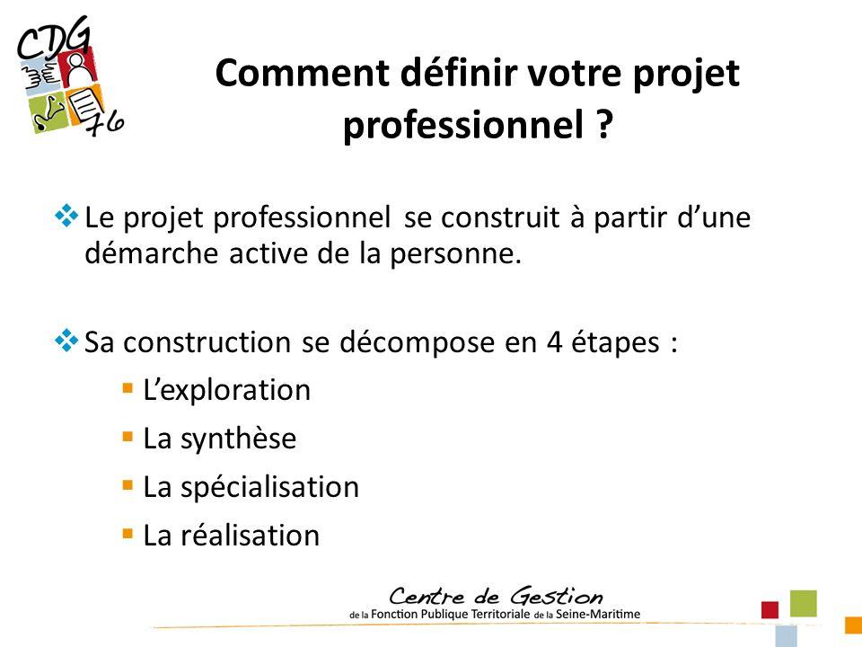 Comment définir votre projet professionnel