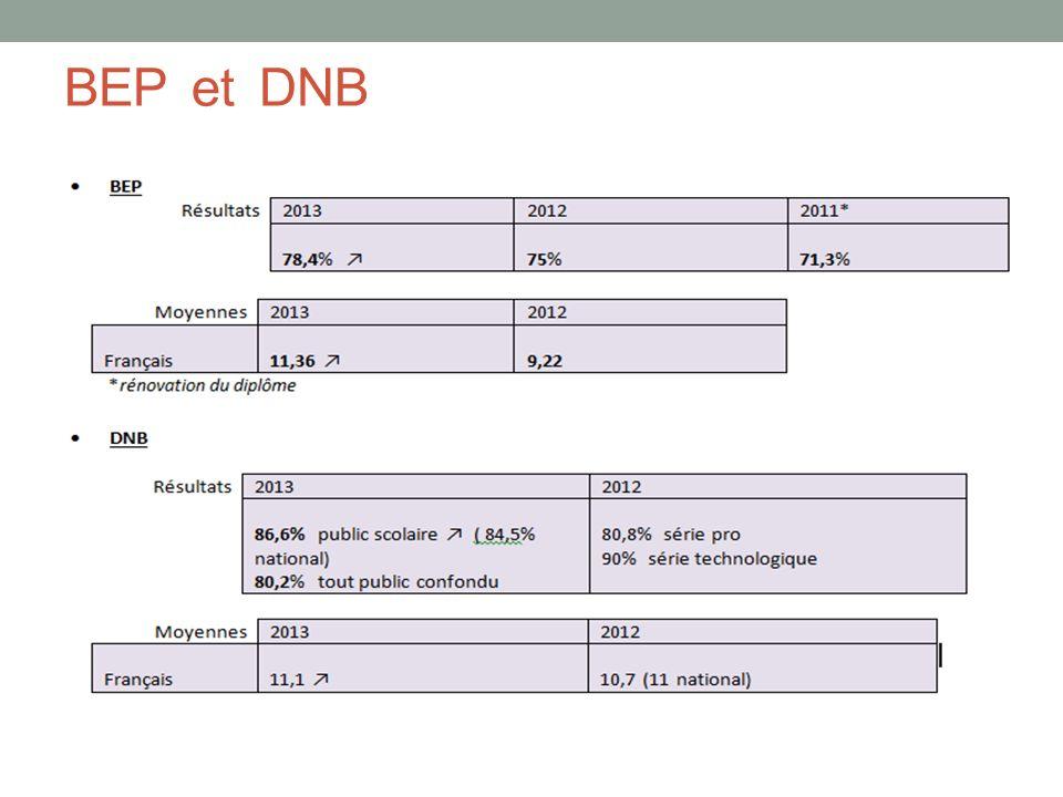 BEP et DNB