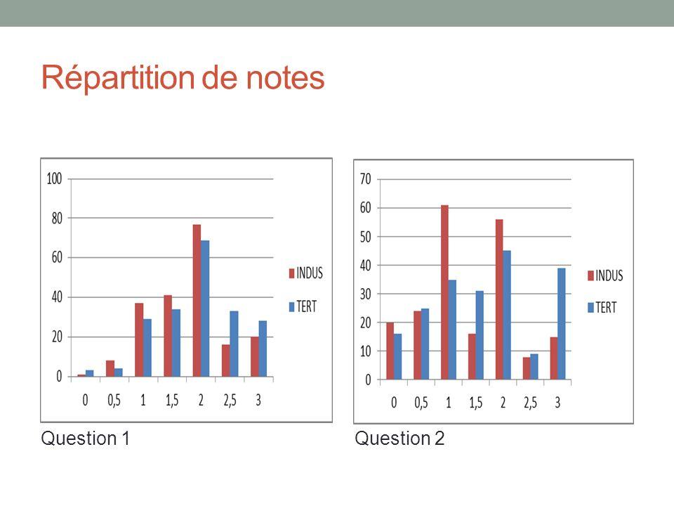 Répartition de notes Question 1 Question 2