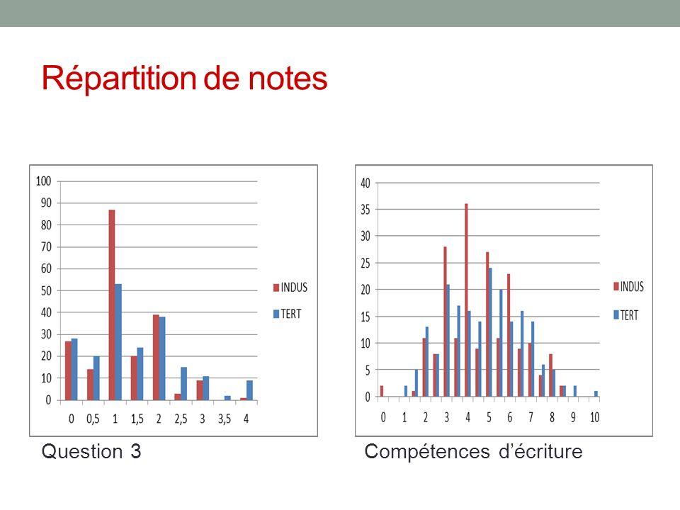 Répartition de notes Question 3 Compétences d'écriture