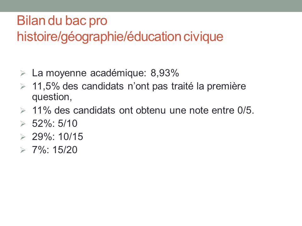 Bilan du bac pro histoire/géographie/éducation civique