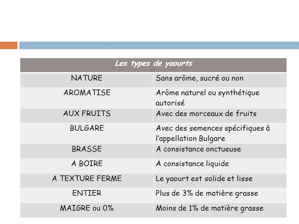 Les types de yaourts NATURE. Sans arôme, sucré ou non. AROMATISE. Arôme naturel ou synthétique autorisé.