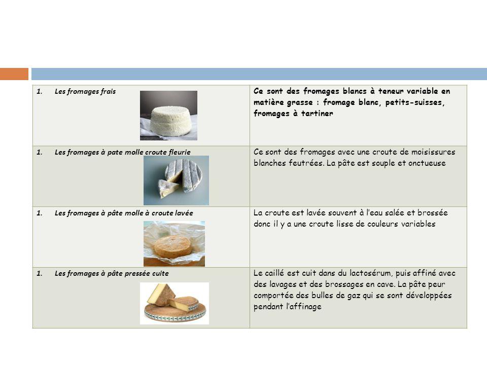 Les fromages frais Ce sont des fromages blancs à teneur variable en matière grasse : fromage blanc, petits-suisses, fromages à tartiner.