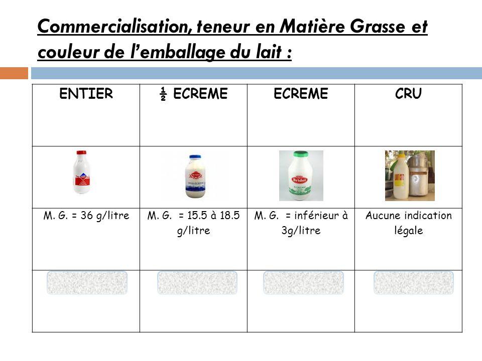 Commercialisation, teneur en Matière Grasse et couleur de l'emballage du lait :