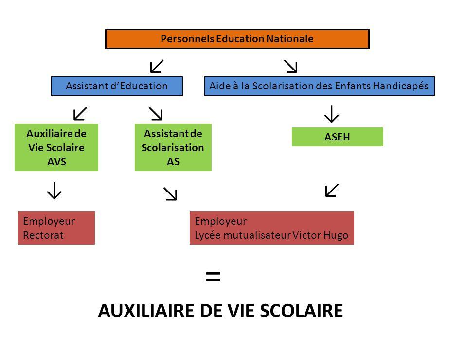 = ↙ ↘ ↙ ↘ ↓ ↓ ↙ ↘ AUXILIAIRE DE VIE SCOLAIRE