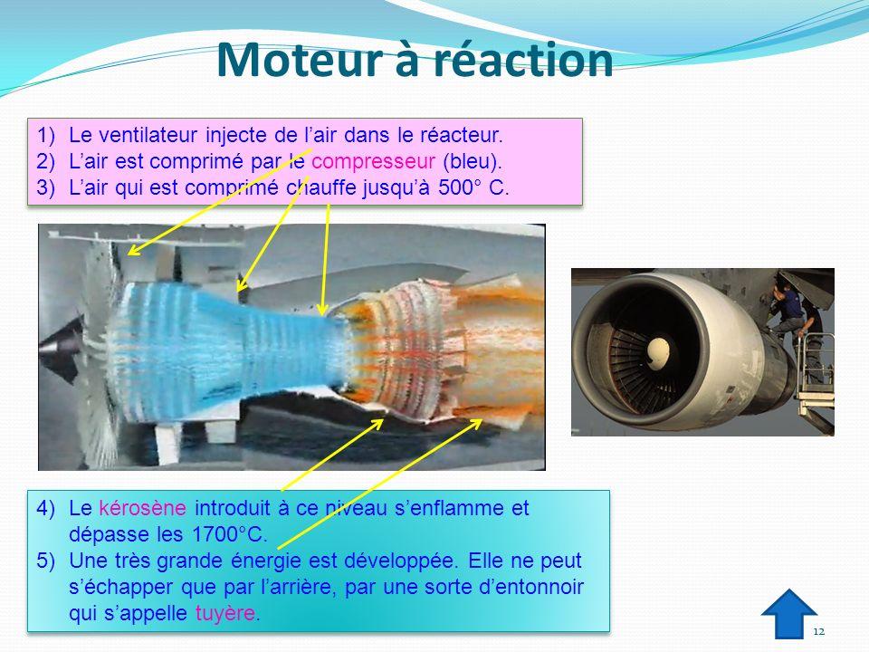Moteur à réaction Le ventilateur injecte de l'air dans le réacteur.
