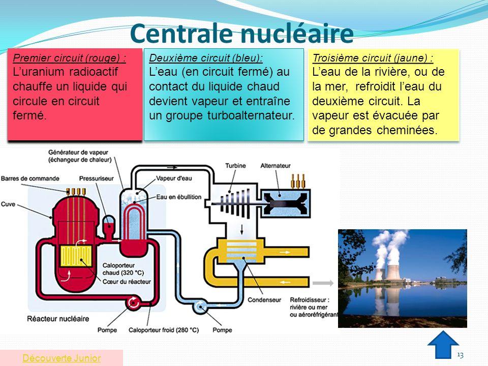 Centrale nucléaire Premier circuit (rouge) : L'uranium radioactif chauffe un liquide qui circule en circuit fermé.