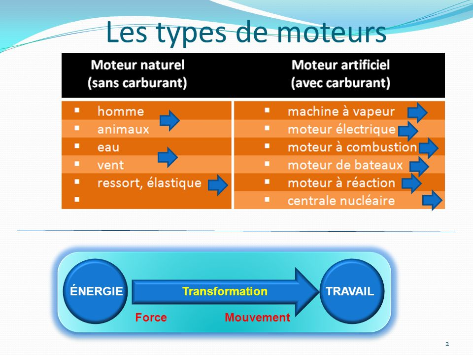 Les types de moteurs ÉNERGIE TRAVAIL Transformation Force Mouvement