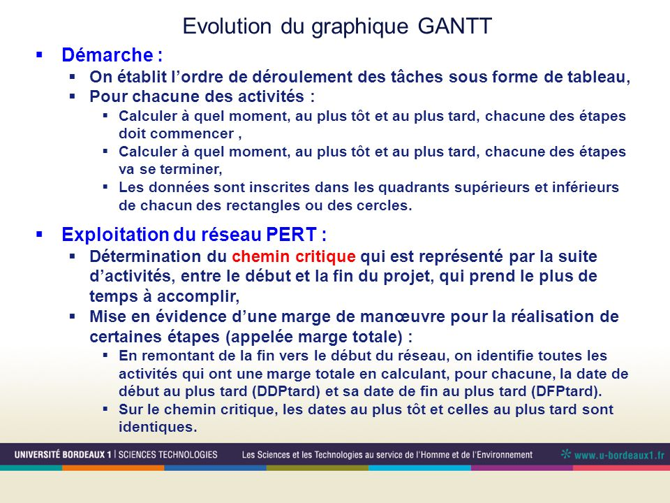 Evolution du graphique GANTT