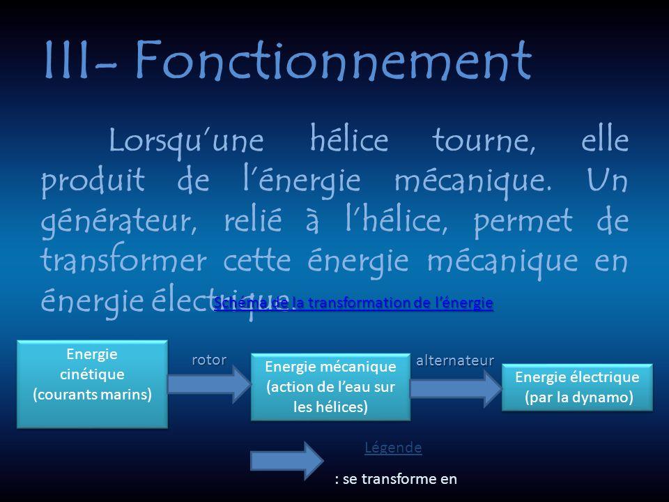 III- Fonctionnement