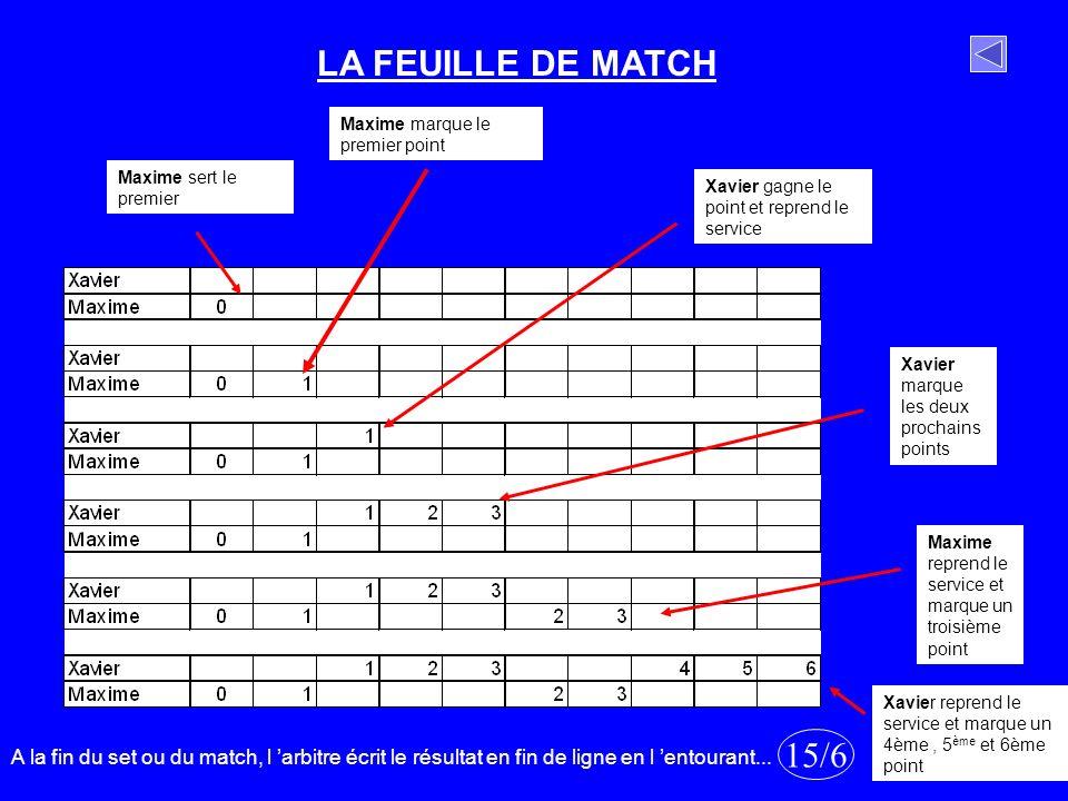 LA FEUILLE DE MATCH Maxime marque le premier point. Maxime sert le premier. Xavier gagne le point et reprend le service.