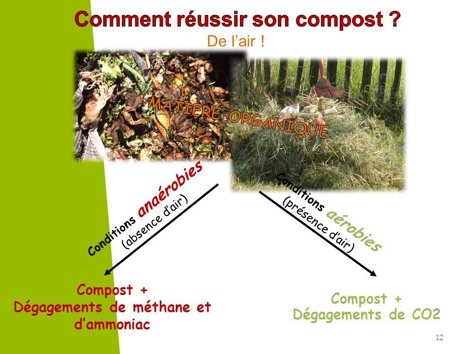 Comment réussir son compost Dégagements de méthane et d'ammoniac